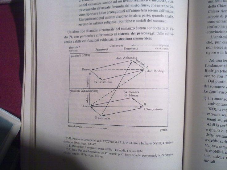 Sistema dei personaggi Manzoni.jpg